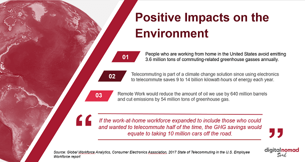 Environmental Impacts of Remote Work Slide Show